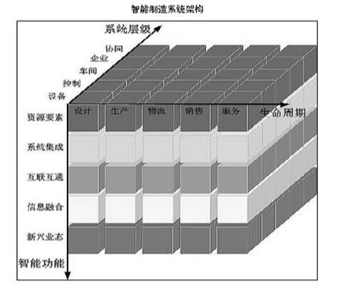 《国家智能制造标准体系建设指南》(2015版)解读