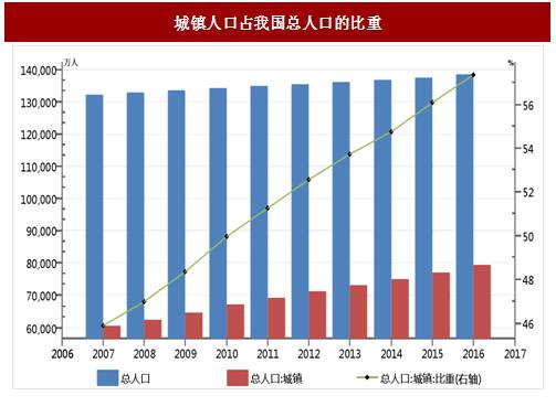我国城市人口数_中国城市人口增长-凯投宏观 中国房地产主要问题并非高房价