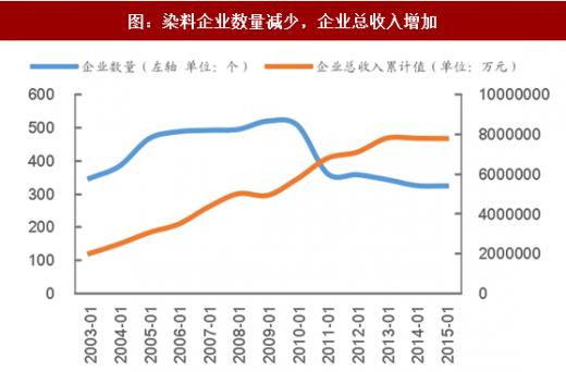 环保调查报告100字_2017年我国染料行业环保壁垒及相关企业收益分析 (图) - 中国 ...