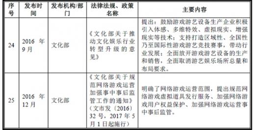 2017年我国网络游戏行业监管体制、主要法律法规及政策(图)