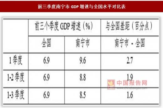 南宁全年年gdp_2017年南宁统计公报 GDP总量4119亿 常住人口增加9.11万