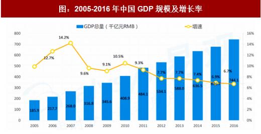 中国储蓄率变动与经济增速走势_2017年中国B2B电子商务行业政策、社会及技术环境分析(图 ...