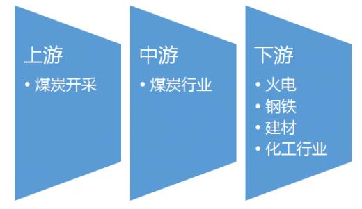 中国钢铁行业分析_2016-2017年中国煤炭行业产业链上下游市场发展现状分析 - 中国报告网