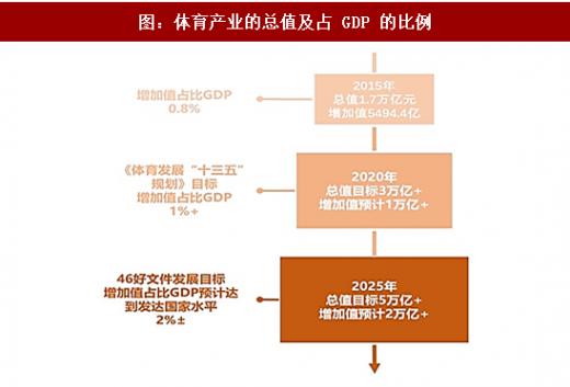 2018年中国体育服务行业分析报告 市场深度分析与投资前景研究 中国
