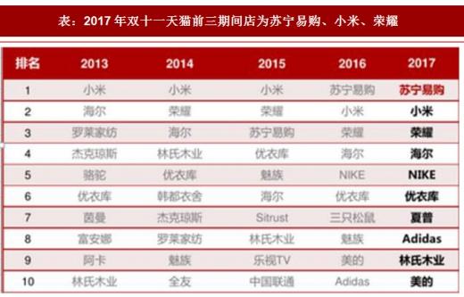 优衣库天猫店_2017年我国双十一销售数据及渠道模式分析 - 中国报告网