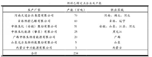 安徽丰原生化_我国燃料乙醇主要定点生产企业及产能分布 - 中国报告网