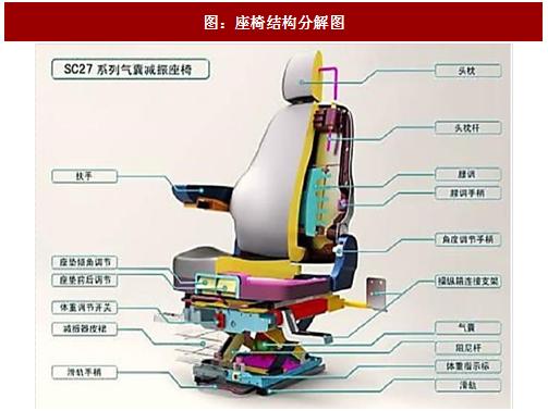 2017年中国汽车座椅行业竞争格局分析及市场规模预测 图