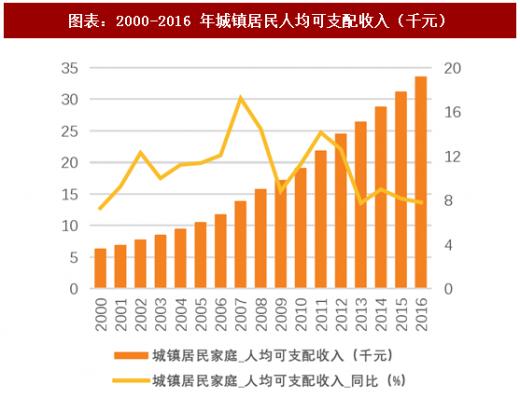 华西村人均收入_2000年各国人均收入