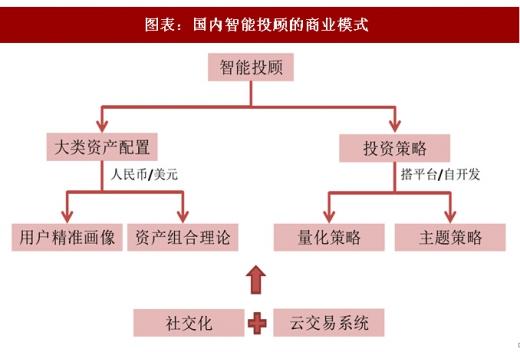 中国股票市场现状_2018年中国智能投顾行业发展现状及市场空间分析(图) - 中国 ...