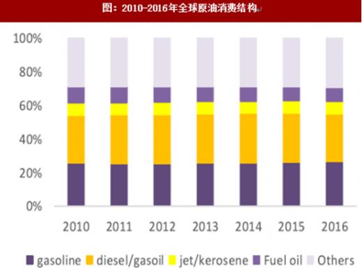 2017年全球原油需求消费结构分析(图)