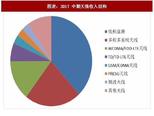 站天线行业收入结构及产业链部署分析 图