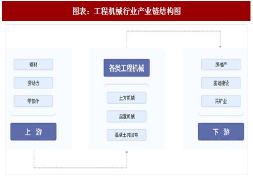 :工程机械行业产业链结构图-2018年中国工程机械市场分析报告 行