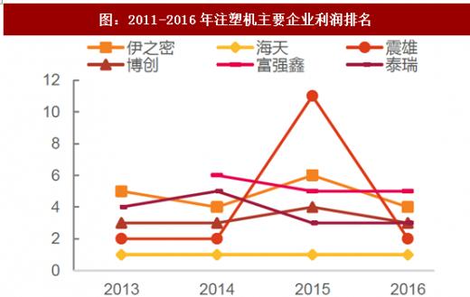 力劲注塑机电路图_2018年我国注塑机压铸机市场规模及发展态势分析(图) - 中国 ...