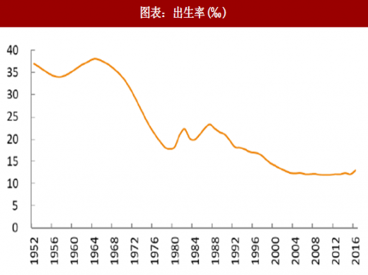15~64 岁人口占总人口比例及总抚养比-2018年中国建筑行业分析报
