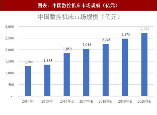 中国数控信息网网_2018年中国数控机床行业产量及市场规模分析 - 中国报告网