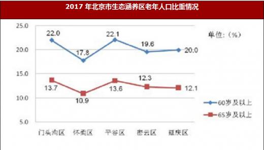 延庆未来人口发展数量_延庆百里画廊图片