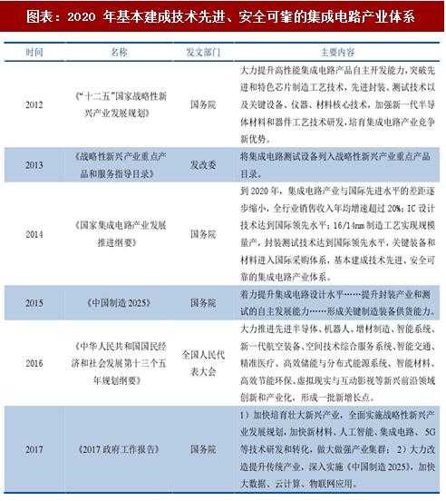 2018年中国 IC 行业鼓励政策及项目投资额分析(图)