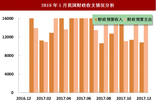 财政收入_2018蚌埠财政总收入