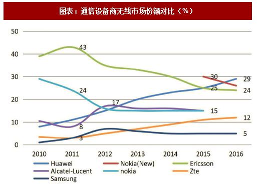 营业收入毛利率分析_2018年全球通信设备行业竞争格局及市场份额分析(图) - 中国 ...