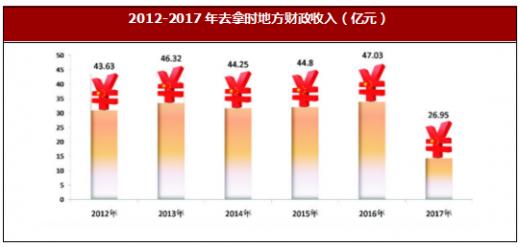 2017国内生产总值增长_吉林省人均生产总值