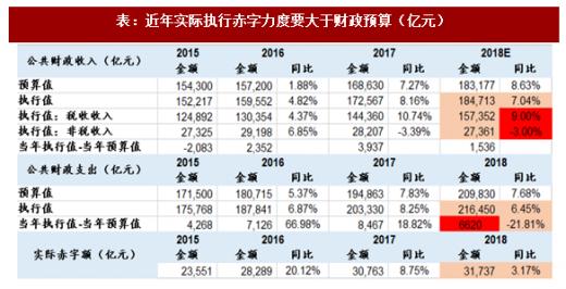 财政收入_2018年度财政收入