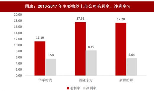 营业收入毛利率分析_2018年中国棉纱行业上市公司毛利率、净利率分析及预测(图 ...
