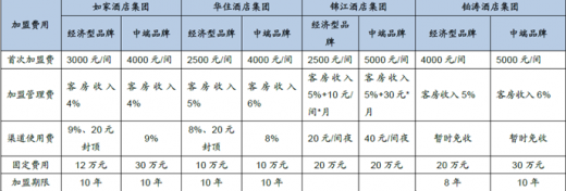 物业公司经营模式_2018年我国酒店行业龙头企业经营模式分析(图) - 中国报告网