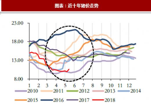 2014年肥猪行情_2018年中国生猪养殖行业猪价走势与价格波动分析(图) - 中国 ...