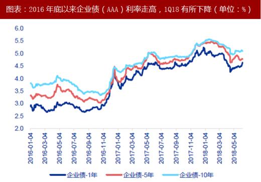 """市场利率与债券利率_2018年中国银行业存款利率及市场利率分析 """"两轨""""趋近趋势(图 ..."""