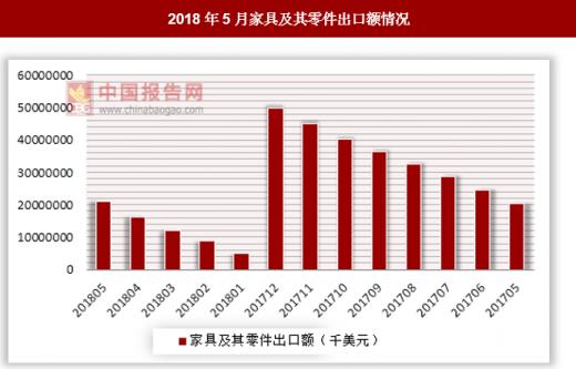 2018家具出口额排行_2018定制衣柜出口十大品牌排名