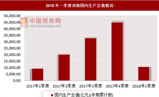 河南gdp今年_刚刚 河南上半年GDP总量发布,稳居中部第一