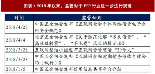 2018年中国P2P行业监管整治及发展前景 监管从严造成行业优胜劣汰(图)