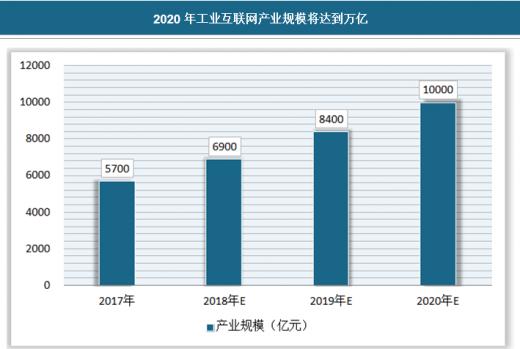 工业互联网成为国家战略,产业规模高速增长