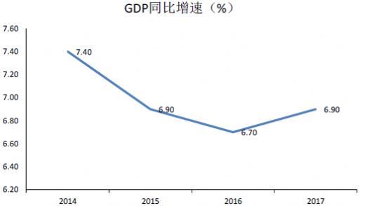 17年Gdp_2019年各省人均gdp