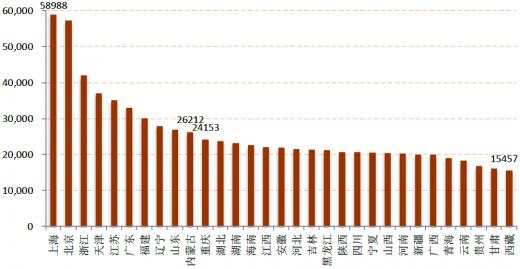 2017年全国人均月收入_全国人均收入数据图