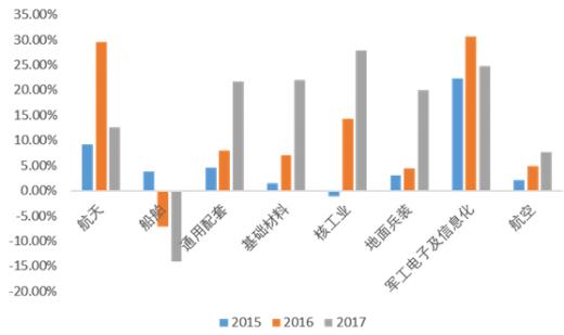 军工企业收入算gdp吗_2017军工行业表现如何 数据告诉你