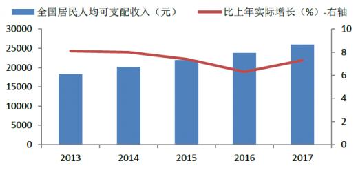 2017深圳人均收入_深圳社会阶层收入