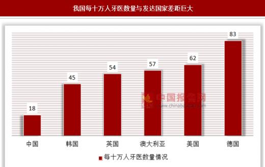 比照与参照_2018年中国口腔医疗行业分析报告-市场运营态势与发展前景研究 ...