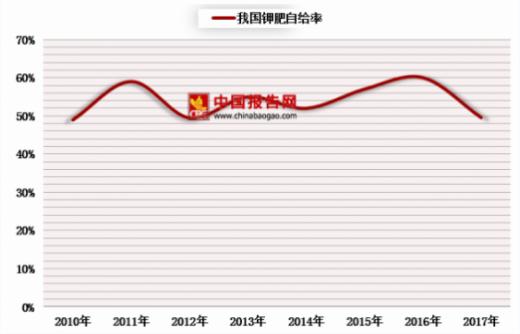 藏格钾肥厂_2018年中国钾肥行业生产情况向好 氯化钾需求加大 - 中国报告网
