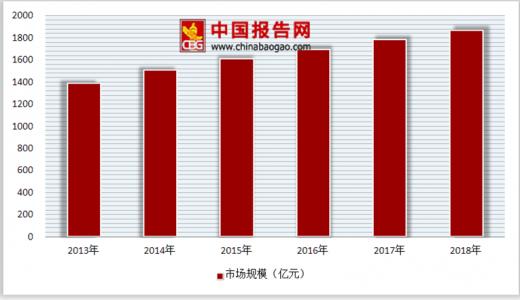 2013年消费品市场_2018年中国护肤品行业趋势:成熟女性将成为护肤品消费市场主力 ...