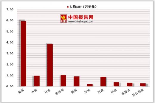 全球gdp总量_全球生物总量