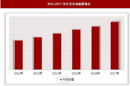 2019年中国润滑油添加剂市场分析报告
