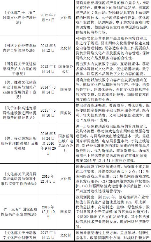 2018年我国网络游戏行业主管部门、监管体制、法律法规及政策(图)