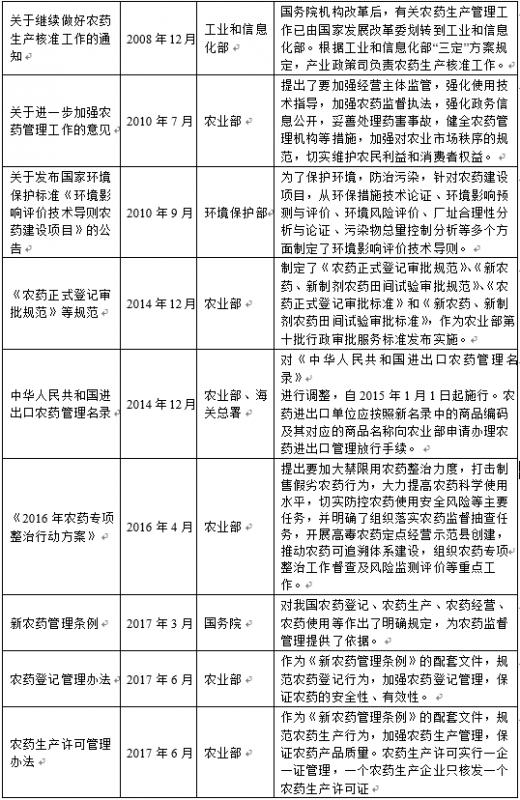 2018年中国农药行业监管体制及政策法规