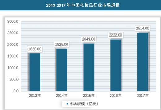 2013年消费品市场_2018年我国化妆品行业规模不断扩大 目前已成为全球最大市场之一 ...