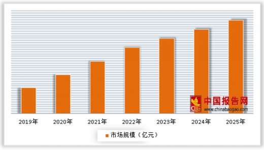 2019年中国工业润滑油电商市场分析报告
