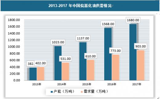 2019年中国烷基化油行业分析报告