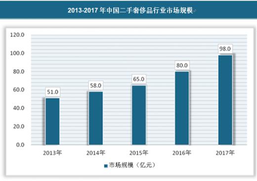 2013年消费品市场_2018年我国二手奢侈品行业市场规模、产业链及前景预测分析 ...