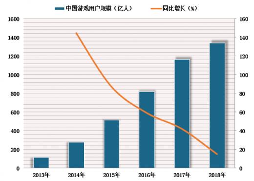 版号审批重新恢复 明年游戏市场整体增速将有所回升