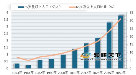 中国人口未来会减少吗_中国人口下降趋势逐渐凸显 未来住房市场是否会迎来重